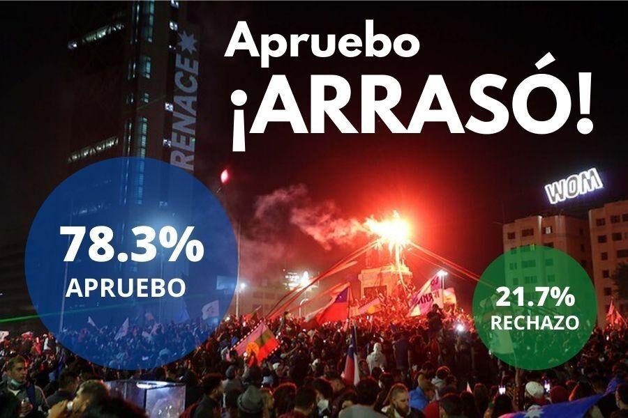 ¡APRUEBO ARRASÓ! el 78,3 por ciento de los chilenos aprueba una nueva Constitución